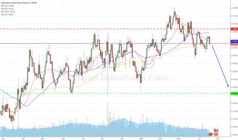 AUDCHF: Vente AUDCHF - Swing Trading
