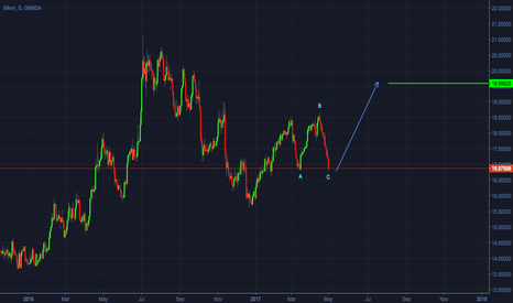 XAGUSD: SILVER - Long on end of correction structure