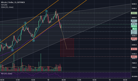 BTCUSD: Called Long up till now - This time I recommend Short BTC/Alts