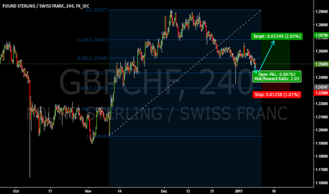 GBPCHF: GBPCHF BUY OPPORTUNITY WAITING TILL IT GO TO 0.5FIB ZONE