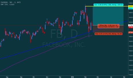 FB: Facebook mit Potential