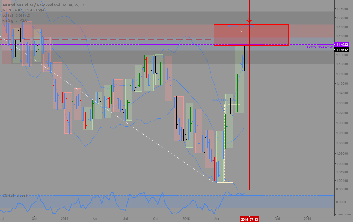 AUDNZD: Time and price target for a reversal