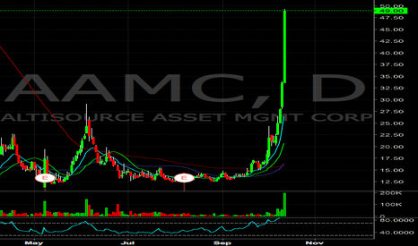 AAMC: AAMC over extended, watching for a short