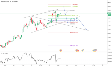 LTCUSD: Short @ 93.89 for a consolidation