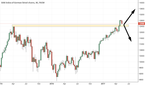 GER30: DAX in a crossroad