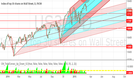 US30: US 30 18050 to watch