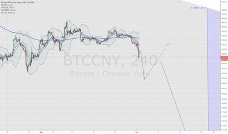 BTCCNY: BTC Bear scenario