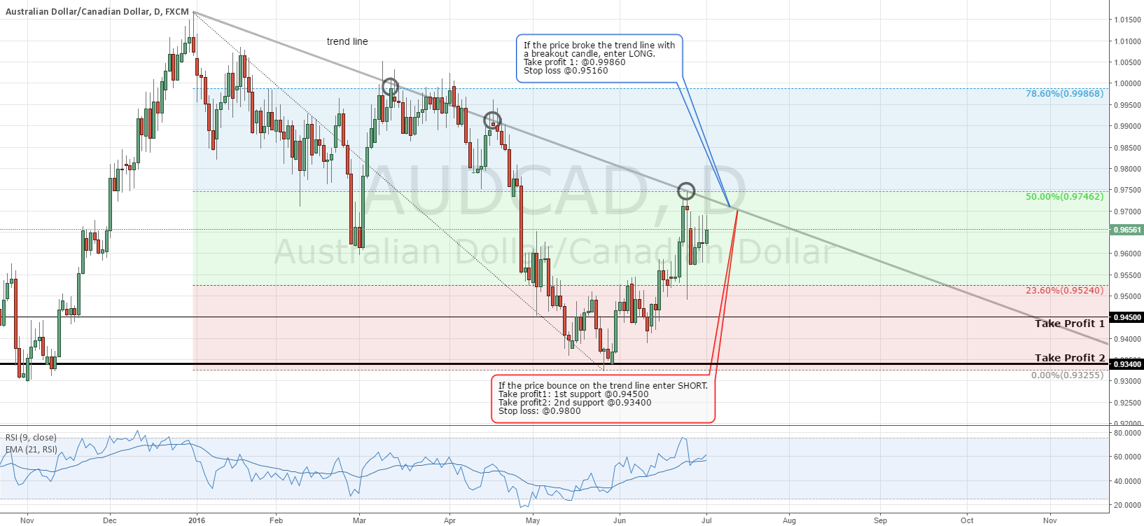 AUD/CAD - Daily Chart Analysis - Waiting a Breakout