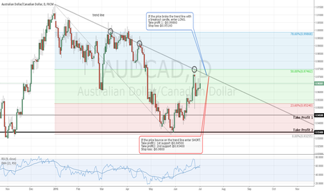 AUDCAD: AUD/CAD - Daily Chart Analysis - Waiting a Breakout