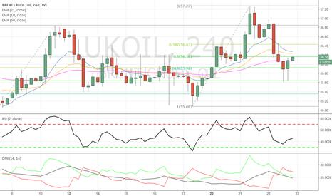 UKOIL: Brent Crude - Long opportunities