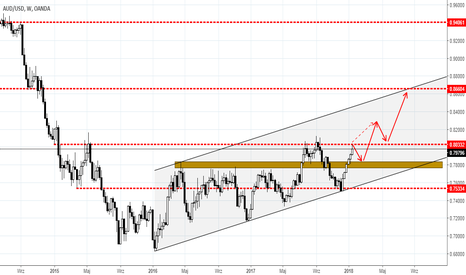 AUDUSD: AUDUSD WEEKLY TERM