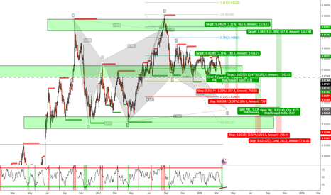 EURGBP: EURGBP CONSOLIDATION AS WE SEE IT