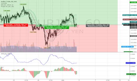 EURJPY: EURJPY @ long/short tradingzone 4 this 22nd week `17