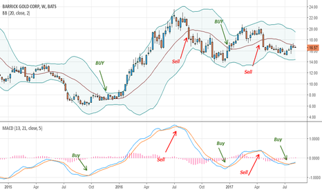 ABX: Barrick Gold: BB strategy on weekly chart