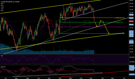 USOIL: Is it done yet....I dont think so!