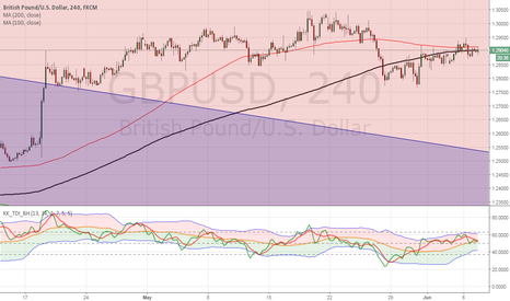GBPUSD: SELL GBP at Market for a  MASSIVE move south (now 1.2888)