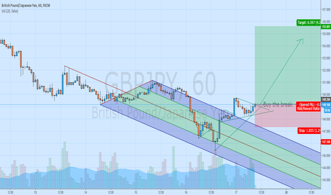 GBPJPY: GBPJPY Long - Bullish pennant broken