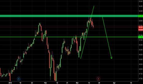 ORCL: ORACLE SHORT?