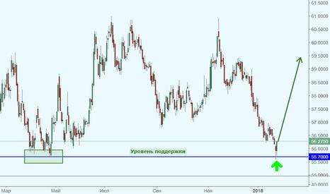USDRUB_TOM: USD/RUB уперся в сильный уровень! Ждем рост?