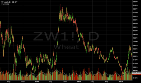 ZW1!: Reversal on Wheat and grain in general, waiting for follow-thru