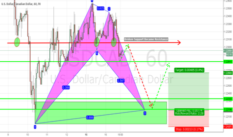 USDCAD: Potential Long Trade on USDCAD