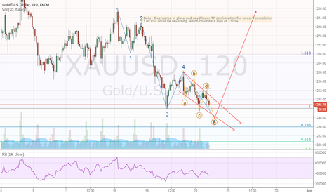 XAUUSD: Gold: final impulse (downwards) of the bigger structure