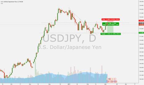 USDJPY: Short trade on the USDJPY Daily chart