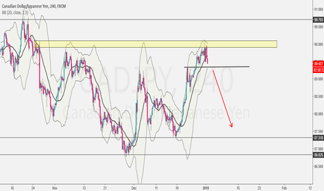 CADJPY: Potential for Reversal to the Downside....
