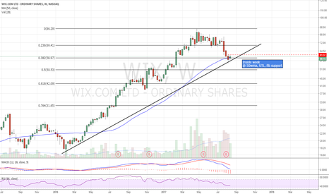 WIX: Inside week, at multiple support