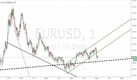 EURUSD: 1m Going Chaotic - Still Need to find hooks for RR