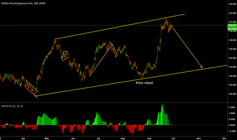 GBPJPY: GBPJPY Watch break out