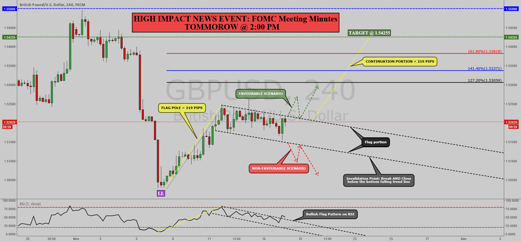 GBPUSD:BULLISH FLAG PATTERN FORMED, WAITING FOR BREAKOUT [4HR]!!