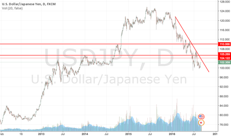 USDJPY: Listen to Janet Yellen. She's always right.