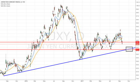 JXY: Daily basic view of yen index