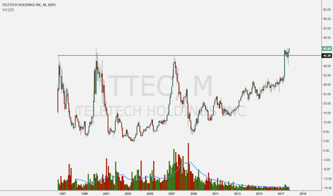 TTEC: now that's a breakout