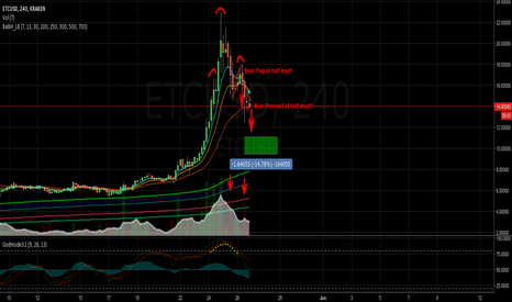 ETCUSD: ETCUSD Head and Shoulders top, 3 waves down