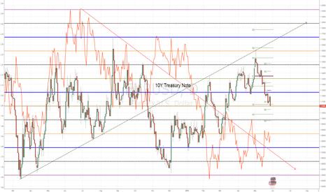 EURUSD: EURUSD vs. 10Y Treasury Note