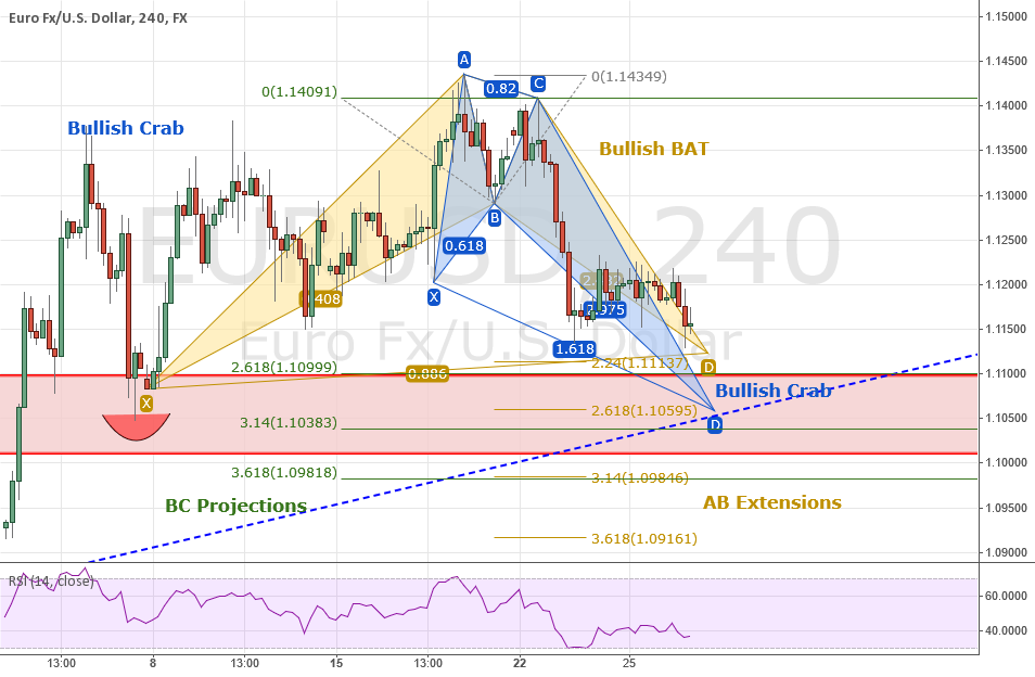 EURUSD: Top Down In-Depth Analysis -  Bull BAT and CRAB Pattern