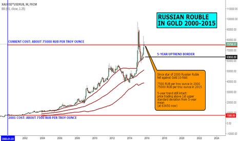 XAUUSD*USDRUB: MACRO VIEW: RUSSIAN ROUBLE IN GOLD 2000-2015