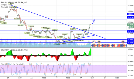 EURUSD: EUR Will Test Resistance @ 1.0778