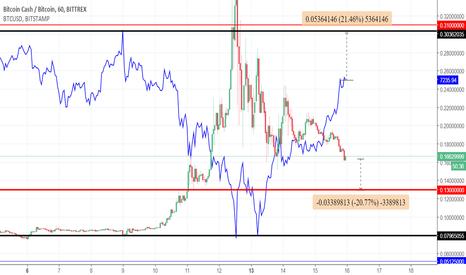 BCCBTC: Bitcoin Cash 100% correlation with Bitcoin(BTC)