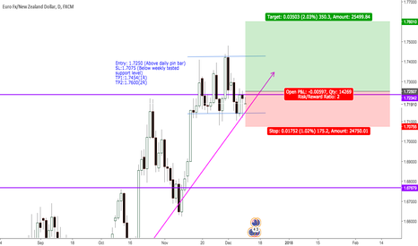 EURNZD: EURNZD: Kiwi weakness, gives LONG opportunity