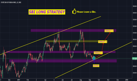 SBIN: SBI LONG STRATEGY