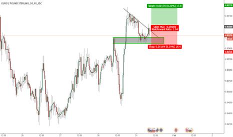EURGBP: Buy Breakout