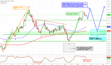 XAUUSD: Gold - Patience is king !