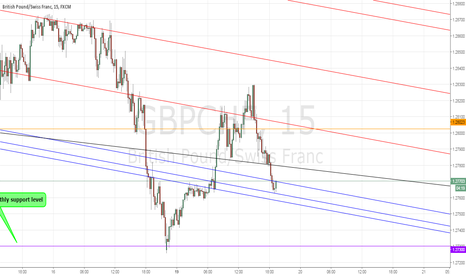GBPCHF: GBPCHF trend line starting to bounce (UPDATE)