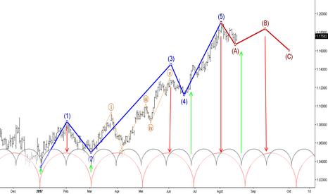 EURUSD: EUR/USD Elliott Wave Analysis