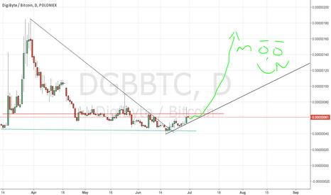 DGBBTC: DGB about to MEWN