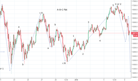 BTCUSD: Bitcoin Completes A Flat - Look Lower in wave C or 3?