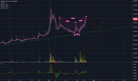 DGDBTC: DGD/BTC Going down? - Reversal pattern & declining volume